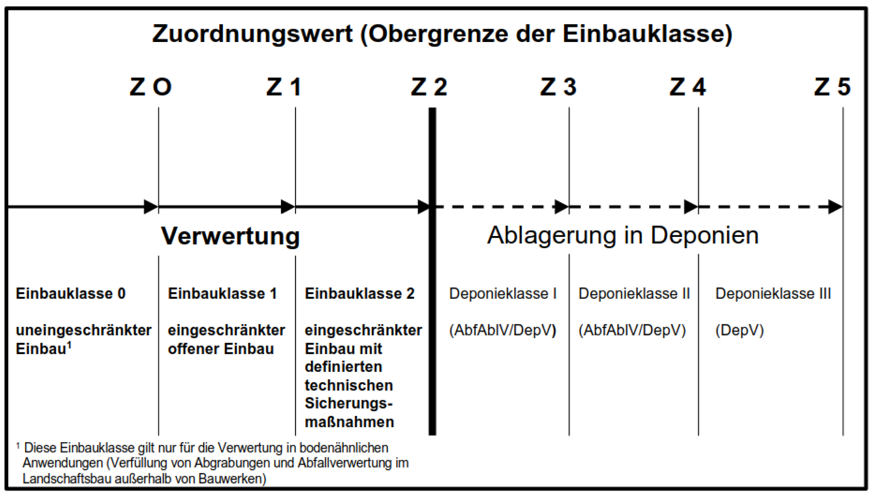 Übersicht Zuordnungswert (Obergrenze der Einbauklassen)